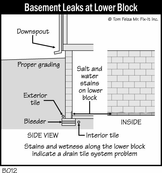 Drain Tile Milwaukee - Zablocki Waterproofing
